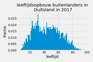 leeftijdsopbouwDuitslandBuitenlanders_2017