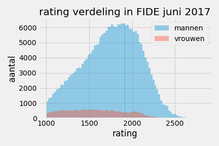 FIDE_rating_2017
