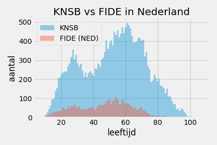 KNSB_FIDE_leeftijd_2017