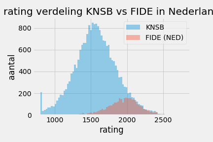 KNSB_FIDE_rating_2017