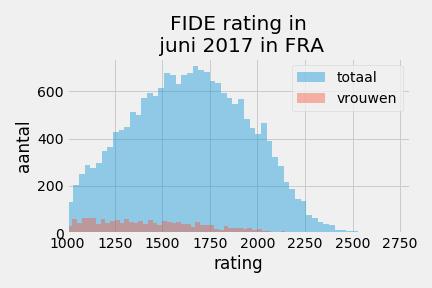 ratingopbouwFideFRA_2017