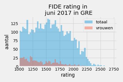 ratingopbouwFideGRE_2017