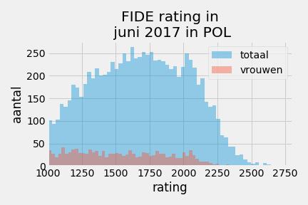 ratingopbouwFidePOL_2017